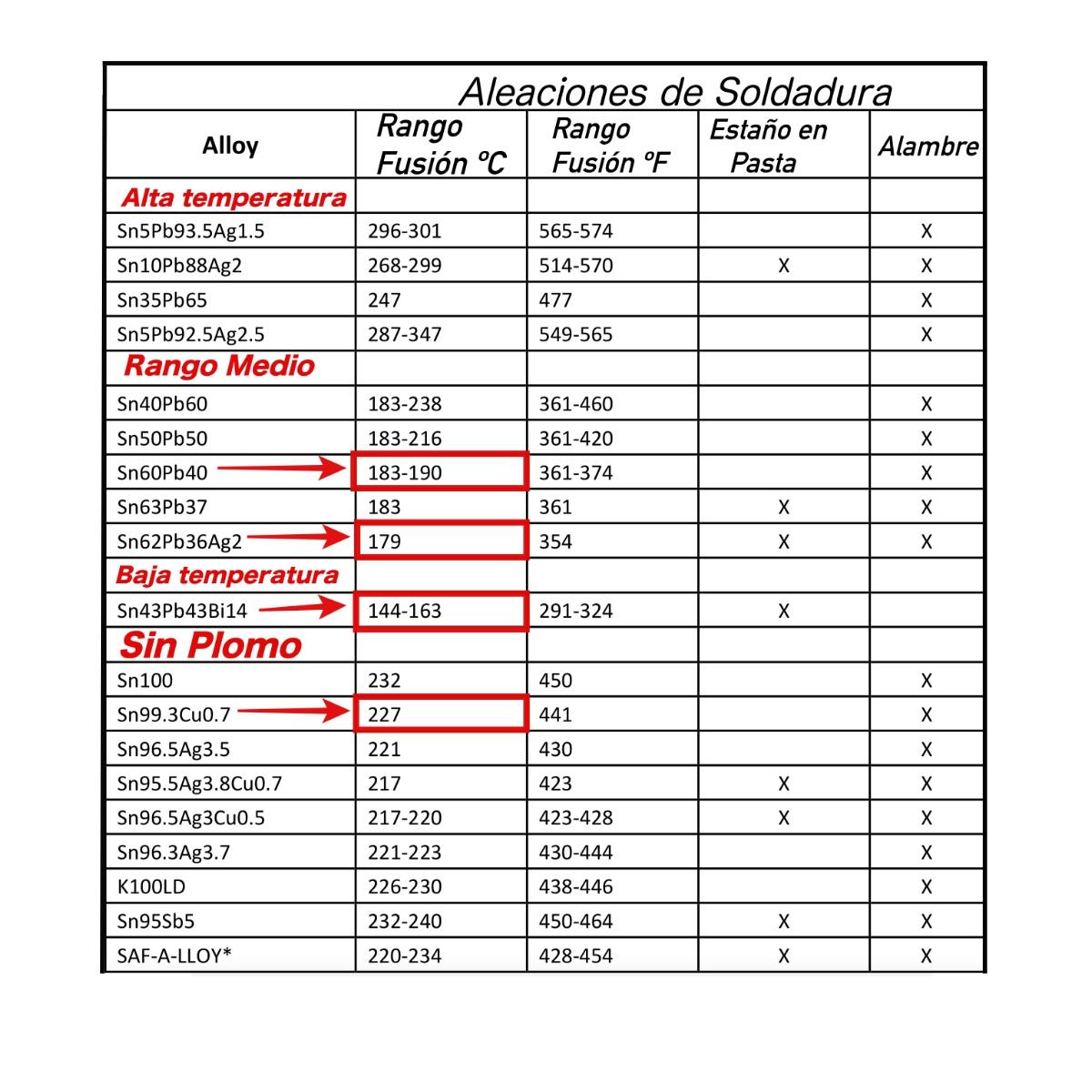 tabla de aleaciones en función de su temperatura de fundición